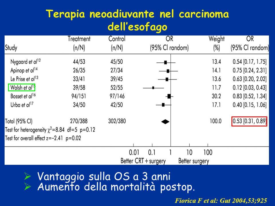Terapia neoadiuvante nel carcinoma dellesofago Vantaggio sulla OS a 3 anni Aumento della mortalità postop. Fiorica F et al: Gut 2004,53;925