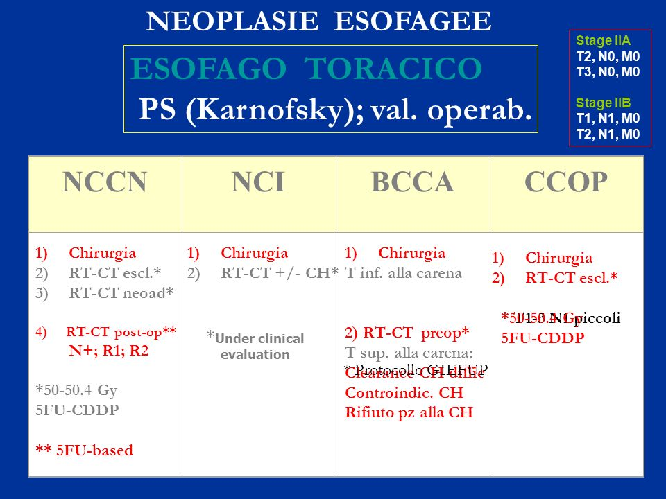 NCCNNCIBCCACCOP * Under clinical evaluation NEOPLASIE ESOFAGEE ESOFAGO TORACICO PS (Karnofsky); val. operab. Stage IIA T2, N0, M0 T3, N0, M0 Stage IIB