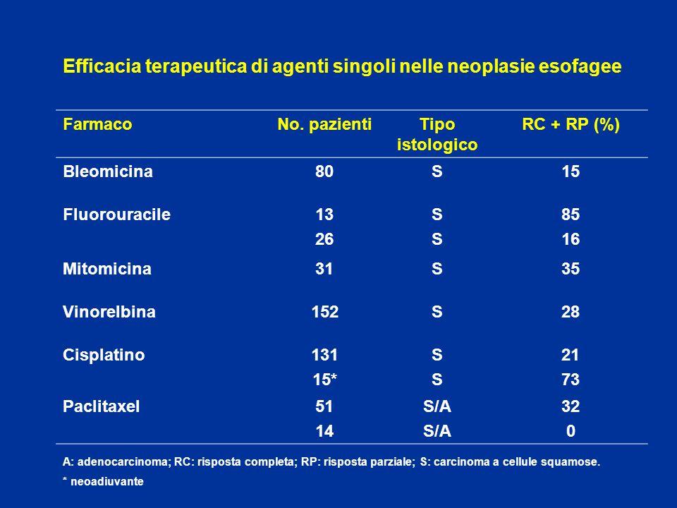Efficacia terapeutica di agenti singoli nelle neoplasie esofagee FarmacoNo. pazientiTipo istologico RC + RP (%) Bleomicina80S15 Fluorouracile13 26 SSS