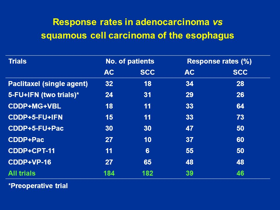 Response rates in adenocarcinoma vs squamous cell carcinoma of the esophagus TrialsNo. of patientsResponse rates (%) ACSCCACSCC Paclitaxel (single age