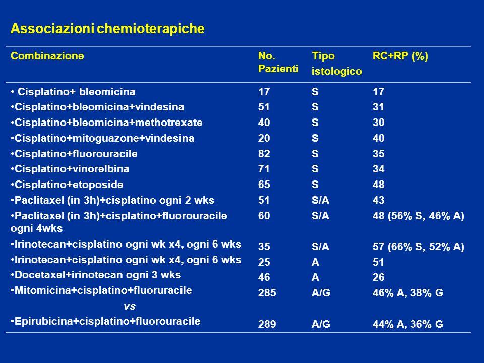 Associazioni chemioterapiche CombinazioneNo. Pazienti Tipo istologico RC+RP (%) Cisplatino+ bleomicina Cisplatino+bleomicina+vindesina Cisplatino+bleo