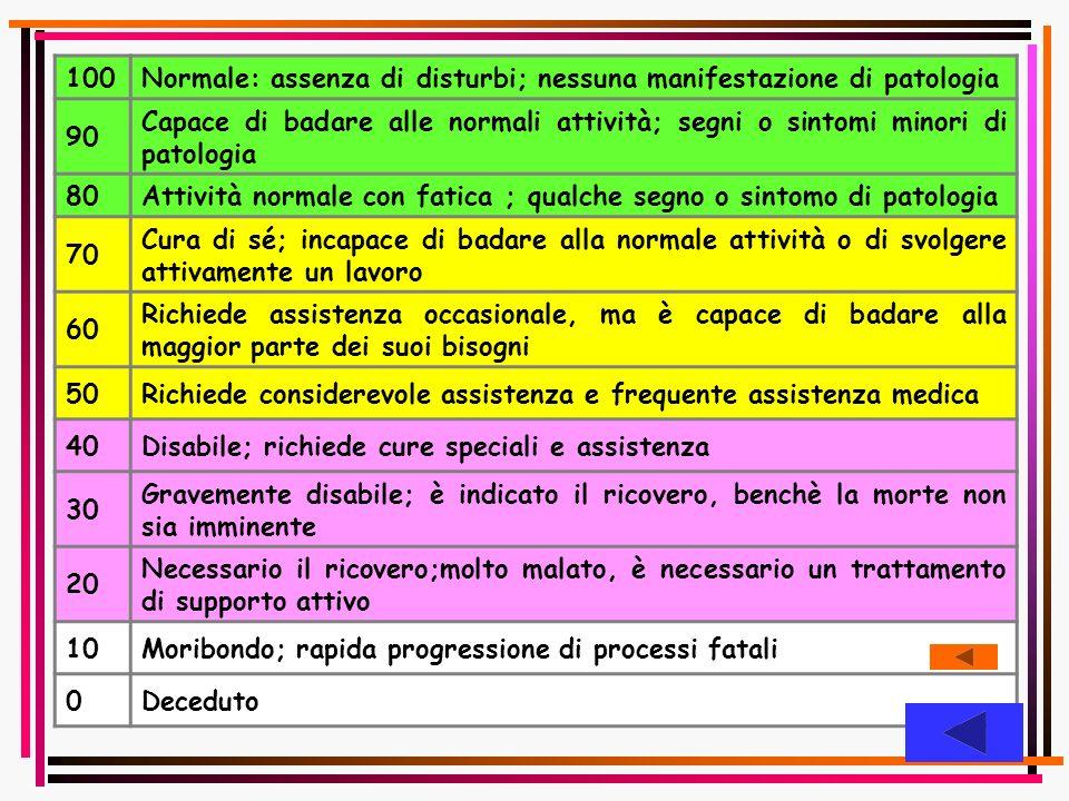 100Normale: assenza di disturbi; nessuna manifestazione di patologia 90 Capace di badare alle normali attività; segni o sintomi minori di patologia 80