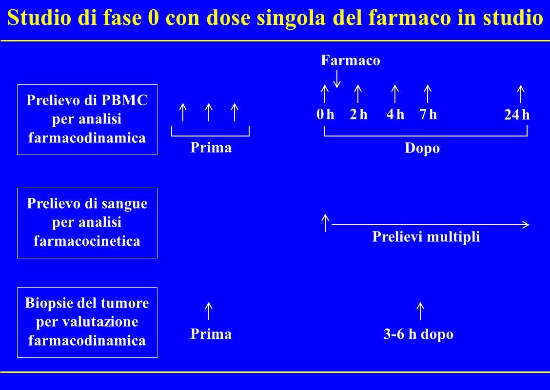 Differenze tra studi di fase 0 e fase I.
