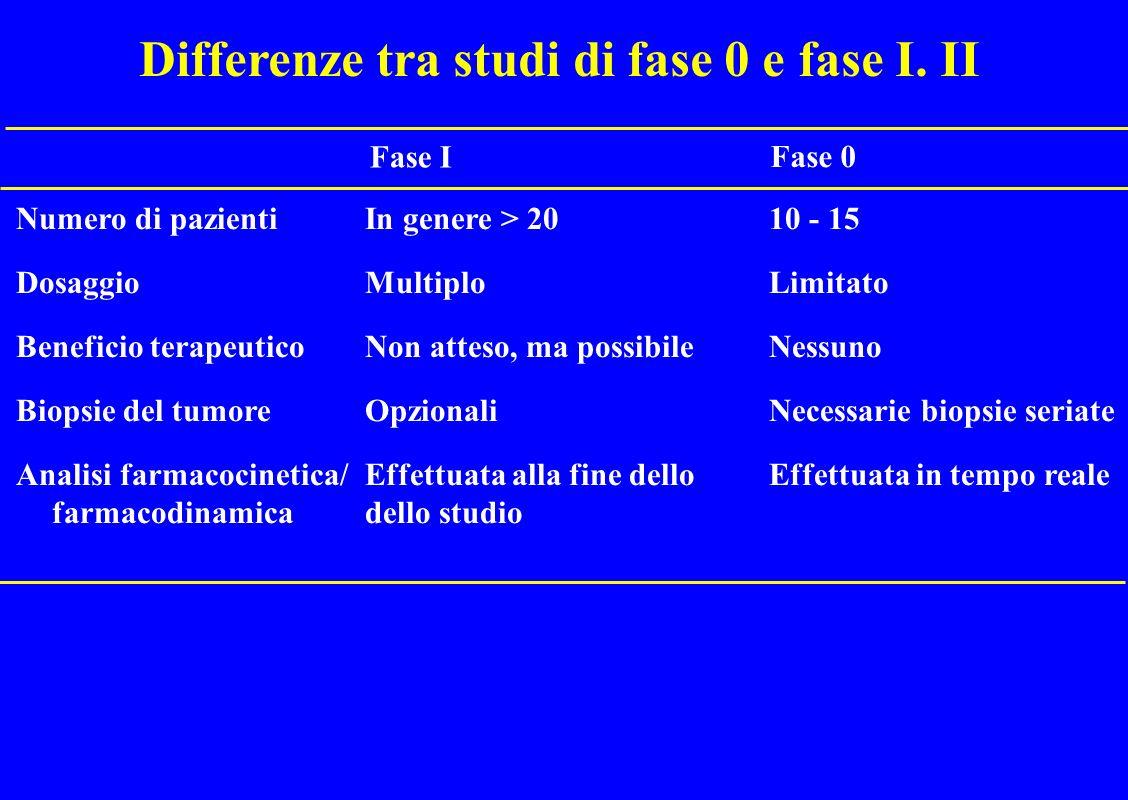 Sviluppo dei farmaci in oncologia Agenti tradizionali Studi preclinici Fase I n =30 Fase II n =300 Fase III n =3000 FDA EMEA Agenti a bersaglio molecolare Studi preclinici Fase 0 n = x (10-15) Fase 1-2 n = 5-10 x Fase III n = 50-100 x FDA EMEA