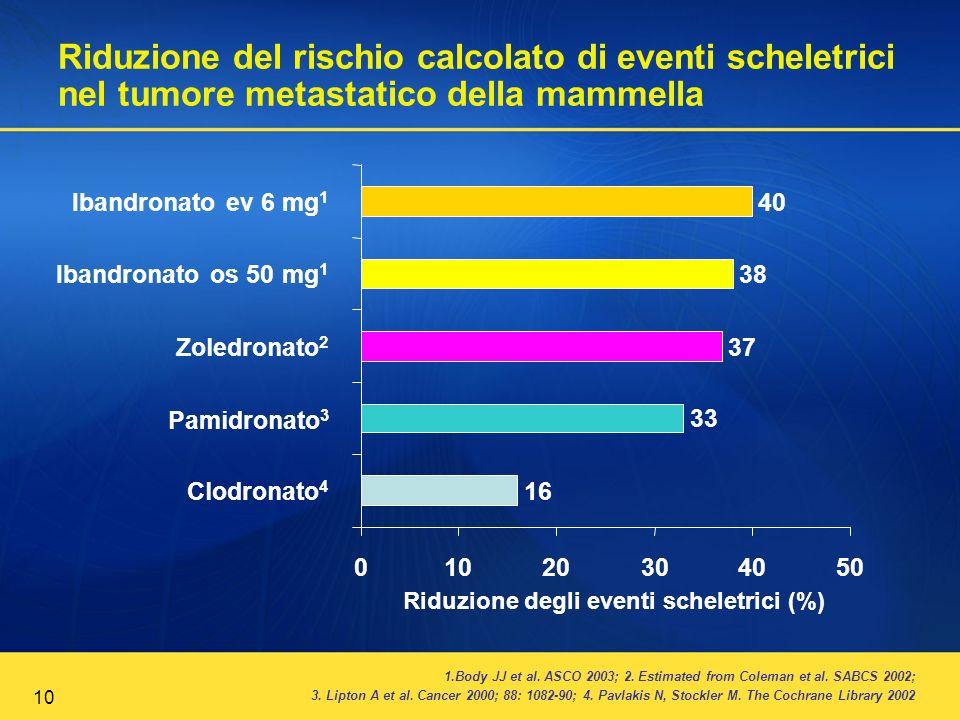 10 Riduzione del rischio calcolato di eventi scheletrici nel tumore metastatico della mammella 1.Body JJ et al. ASCO 2003; 2. Estimated from Coleman e