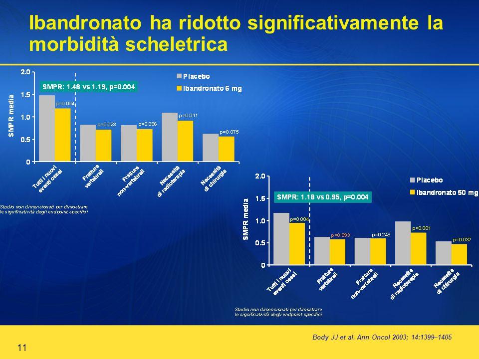 11 Ibandronato ha ridotto significativamente la morbidità scheletrica Body JJ et al. Ann Oncol 2003; 14:1399–1405