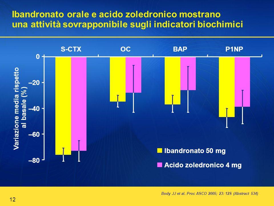 12 Ibandronato orale e acido zoledronico mostrano una attività sovrapponibile sugli indicatori biochimici Body JJ et al. Proc ASCO 2005; 23: 12S (Abst