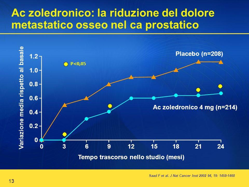 13 Ac zoledronico: la riduzione del dolore metastatico osseo nel ca prostatico Saad F et al. J Nat Cancer Inst 2002 94, 19: 1458-1468 1.2 1.0 0.8 0.6