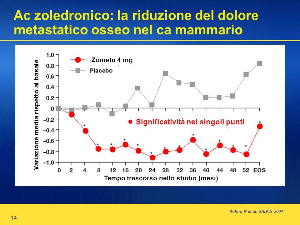 14 Kohno N et al. SABCS 2004 Variazione media rispetto al basale Tempo trascorso nello studio (mesi) Zometa 4 mg Significatività nei singoli punti Ac