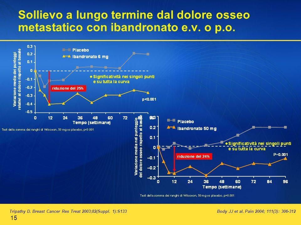 15 Sollievo a lungo termine dal dolore osseo metastatico con ibandronato e.v. o p.o. Tripathy D. Breast Cancer Res Treat 2003;82(Suppl. 1):S133Body JJ