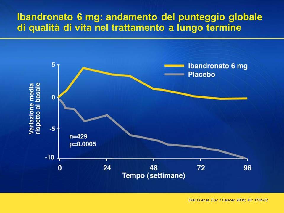 16 Ibandronato 6 mg: andamento del punteggio globale di qualità di vita nel trattamento a lungo termine Diel IJ et al. Eur J Cancer 2004; 40: 1704-12