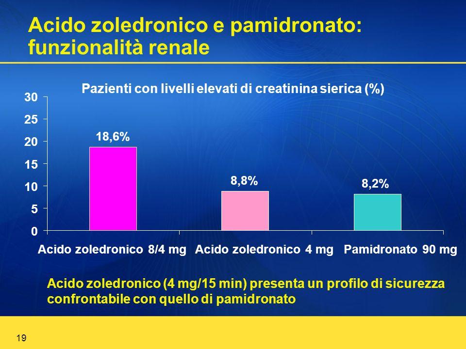 19 Acido zoledronico e pamidronato: funzionalità renale Acido zoledronico (4 mg/15 min) presenta un profilo di sicurezza confrontabile con quello di p