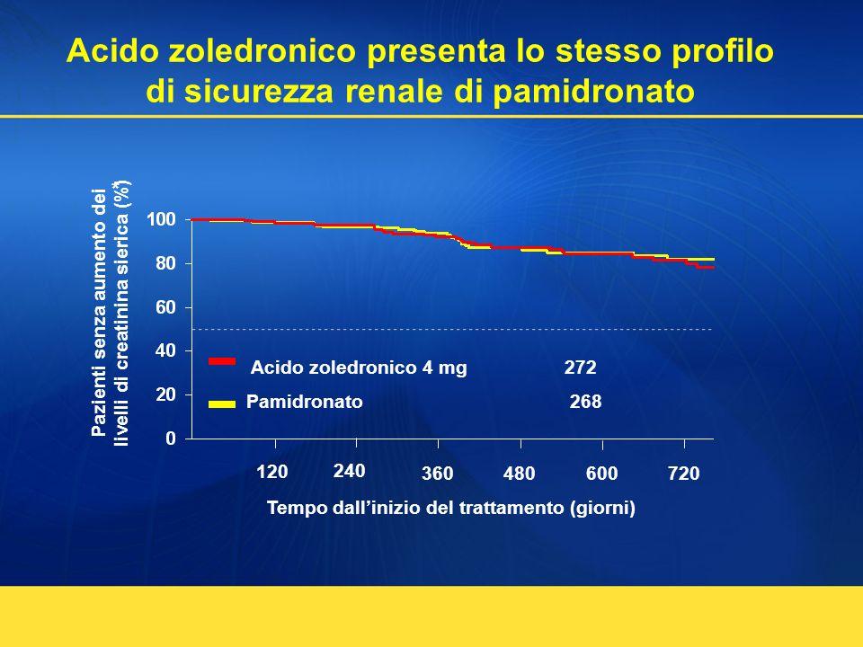 Acido zoledronico presenta lo stesso profilo di sicurezza renale di pamidronato Pazienti senza aumento dei livelli di creatinina sierica (%) Tempo dal