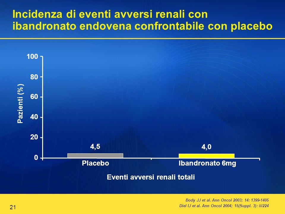 21 Incidenza di eventi avversi renali con ibandronato endovena confrontabile con placebo Body JJ et al. Ann Oncol 2003; 14: 1399-1405 Diel IJ et al. A