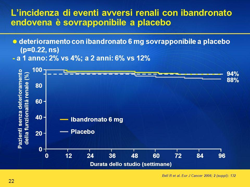 22 Lincidenza di eventi avversi renali con ibandronato endovena è sovrapponibile a placebo Bell R et al. Eur J Cancer 2004; 2 (suppl): 132 deteriorame