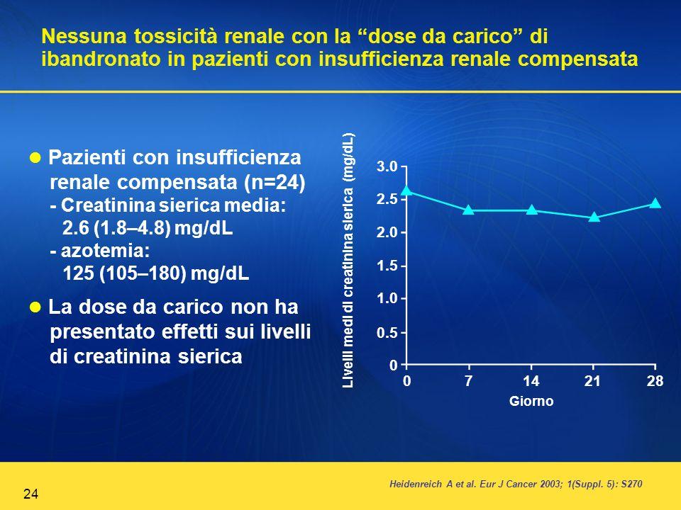 24 Nessuna tossicità renale con la dose da carico di ibandronato in pazienti con insufficienza renale compensata Heidenreich A et al. Eur J Cancer 200