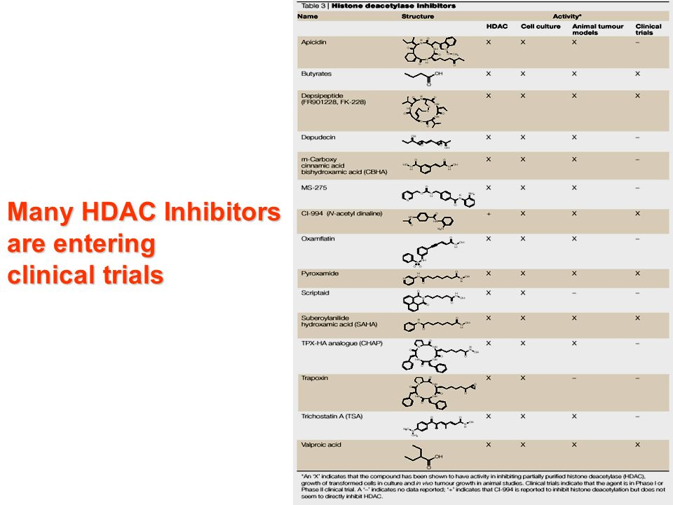 Many HDAC Inhibitors are entering clinical trials