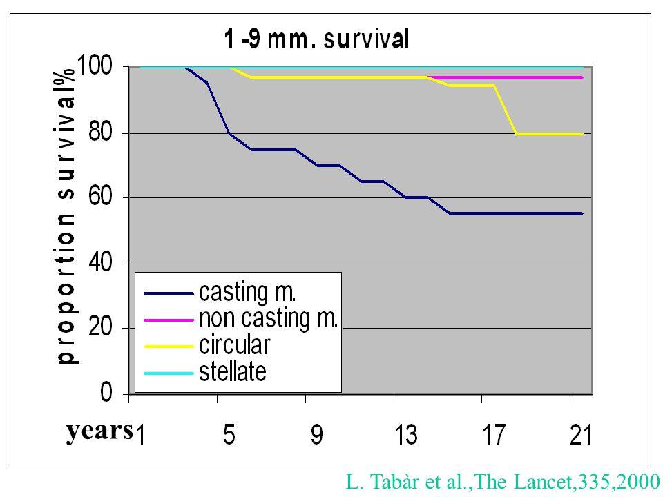 L. Tabàr et al.,The Lancet,335,2000 years