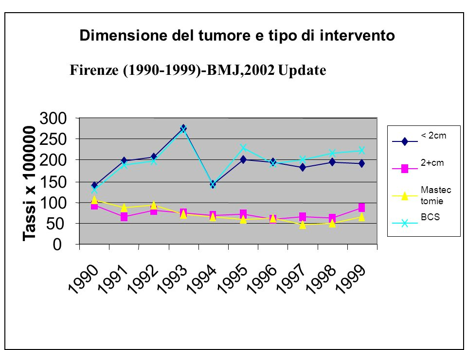 Firenze (1990-1999)-BMJ,2002 Update