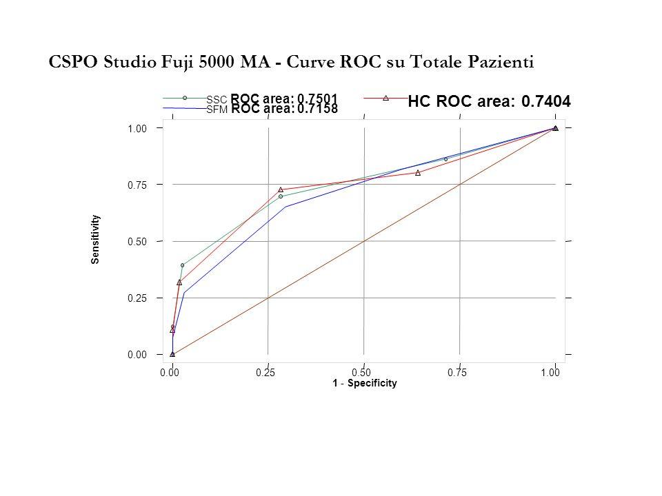CSPO Studio Fuji 5000 MA - Curve ROC su Totale Pazienti Sensitivity 1 - Specificity SSC ROC area: 0.7501 HC ROC area: 0.7404 SFM ROC area: 0.7158 0.00