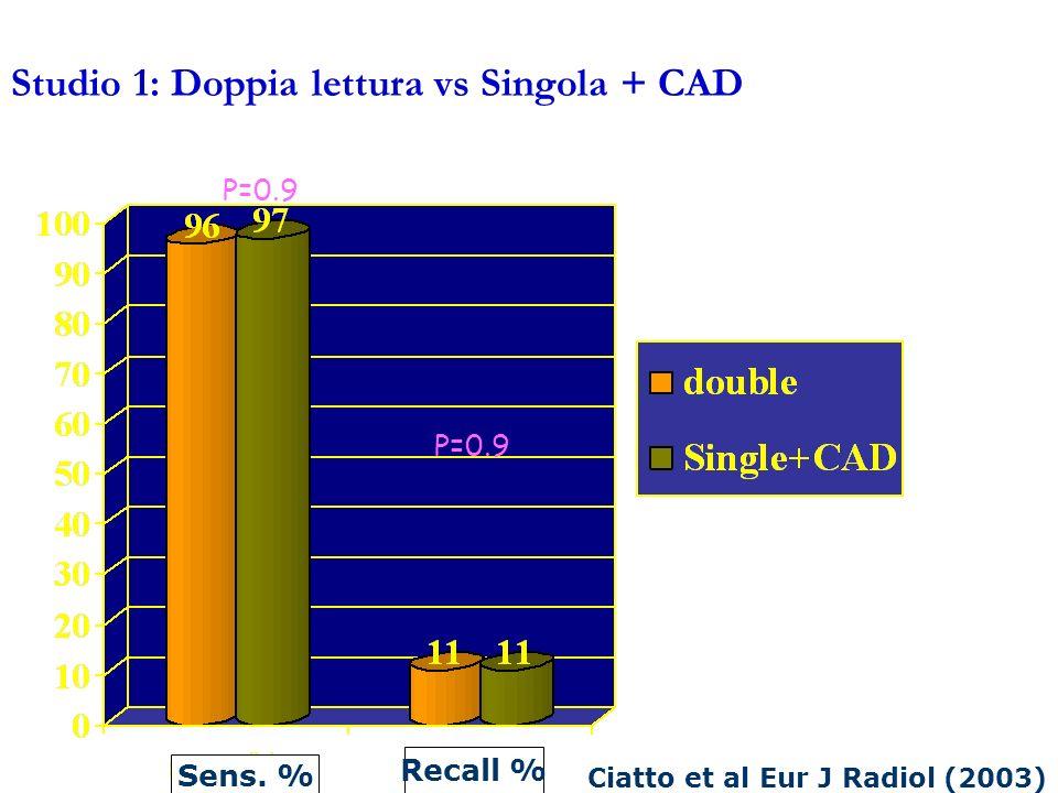 P=0.9 Studio 1: Doppia lettura vs Singola + CAD Sens. % Recall % Ciatto et al Eur J Radiol (2003)