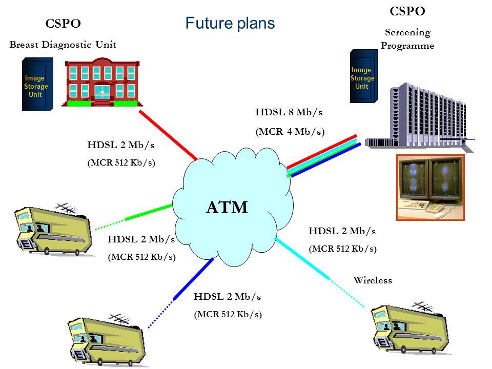 CSPO Screening Programme ATM HDSL 8 Mb/s (MCR 4 Mb/s) HDSL 2 Mb/s (MCR 512 Kb/s) HDSL 2 Mb/s (MCR 512 Kb/s) Wireless CSPO Breast Diagnostic Unit Image