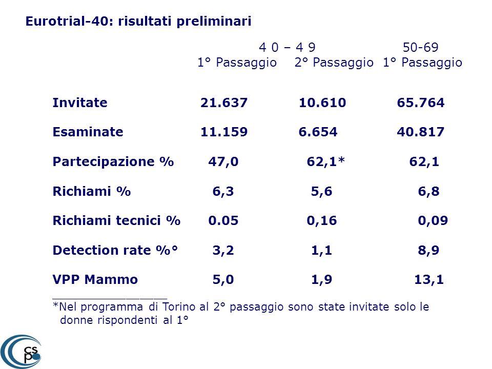 Eurotrial-40: risultati preliminari Invitate21.637 10.610 65.764 Esaminate 11.159 6.654 40.817 Partecipazione % 47,0 62,1* 62,1 Richiami % 6,3 5,6 6,8