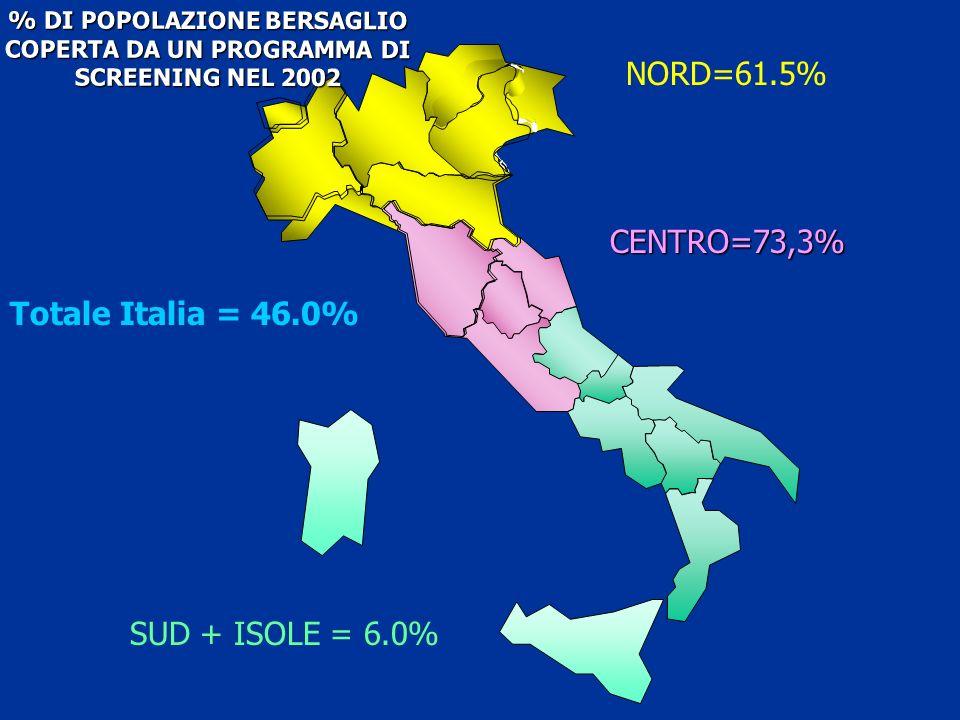 NORD=61.5% % DI POPOLAZIONE BERSAGLIO COPERTA DA UN PROGRAMMA DI SCREENING NEL 2002 SUD + ISOLE = 6.0% CENTRO=73,3% Totale Italia = 46.0%