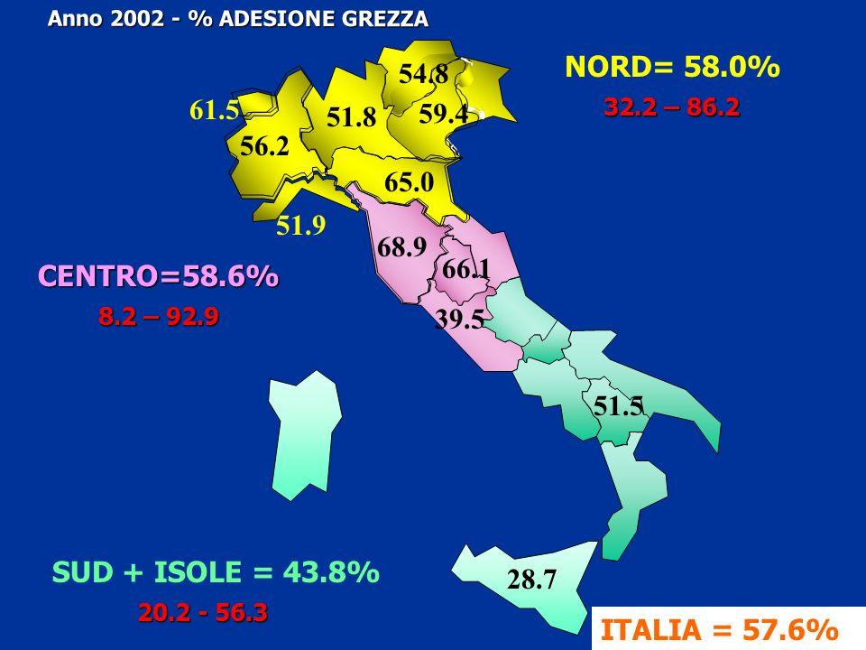 NORD= 58.0% Anno 2002 - % ADESIONE GREZZA SUD + ISOLE = 43.8% CENTRO=58.6% 51.8 56.2 61.5 51.9 54.8 59.4 65.0 68.9 39.5 28.7 51.5 66.1 ITALIA = 57.6%