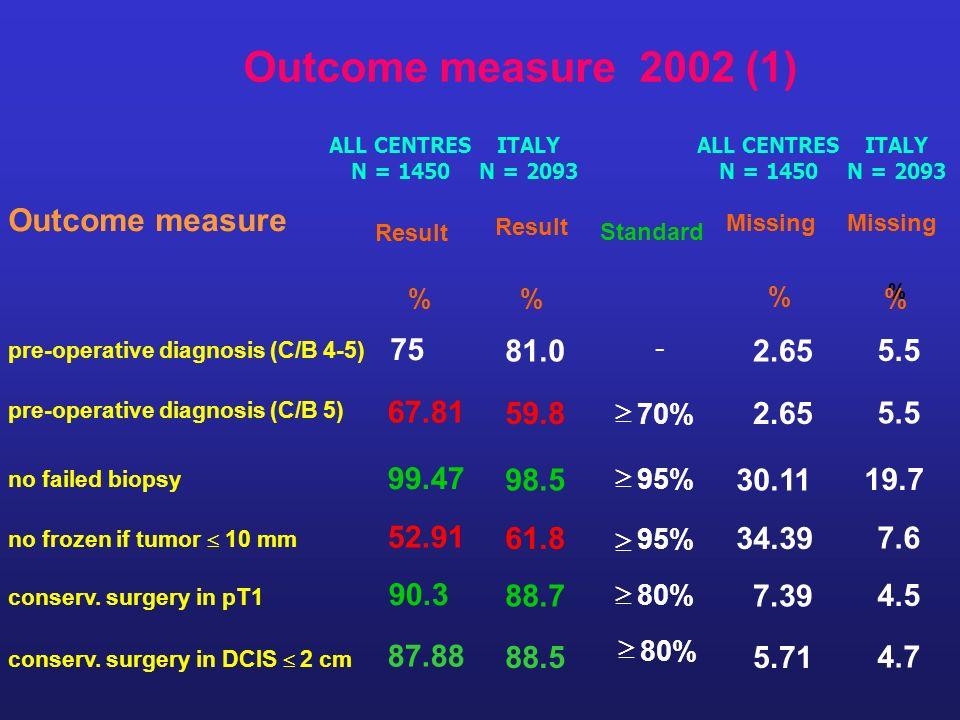 Outcome measure 2002 (1) Outcome measure Result % pre-operative diagnosis (C/B 4-5) 75 pre-operative diagnosis (C/B 5) 67.81 no failed biopsy 99.47 no