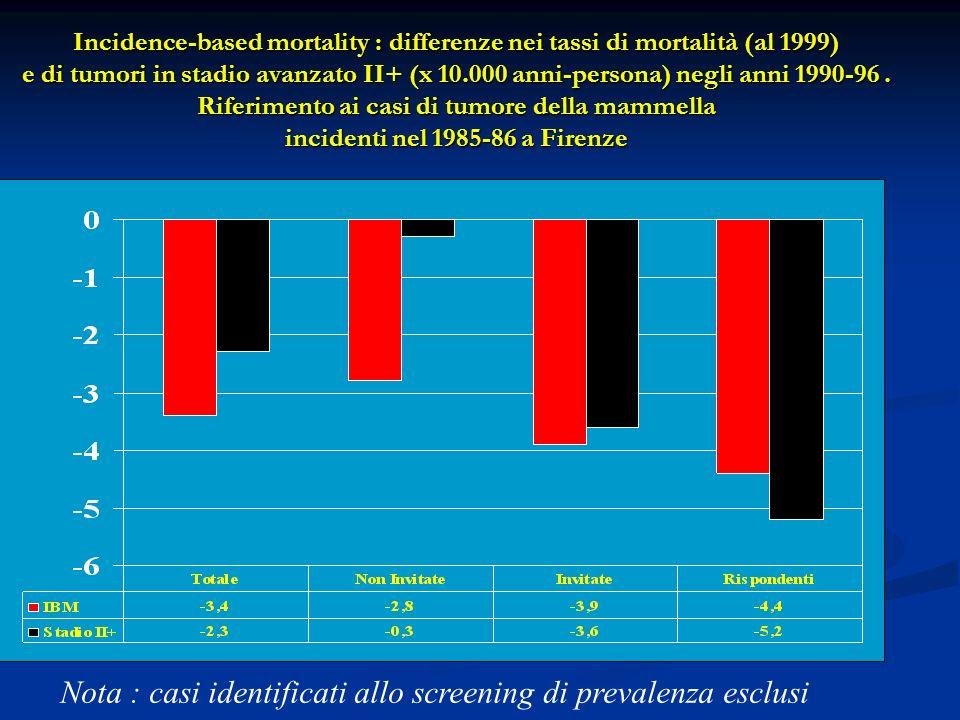 Incidence-based mortality : differenze nei tassi di mortalità (al 1999) e di tumori in stadio avanzato II+ (x 10.000 anni-persona) negli anni 1990-96.