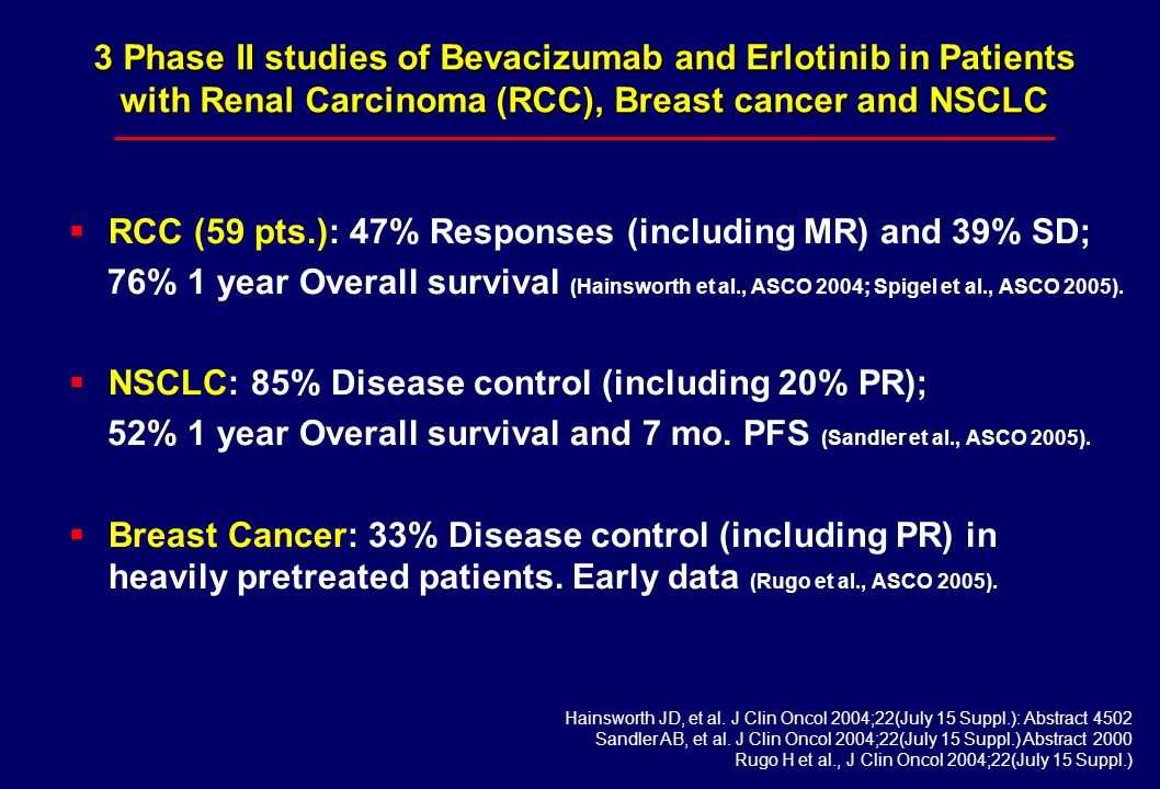 RCC (59 pts.): 47% Responses (including MR) and 39% SD; 76% 1 year Overall survival (Hainsworth et al., ASCO 2004; Spigel et al., ASCO 2005). NSCLC: 8