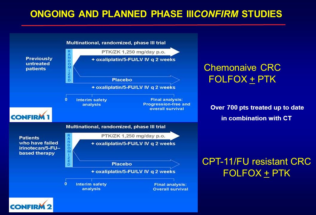 ONGOING AND PLANNED PHASE IIICONFIRM STUDIES Over 700 pts treated up to date in combination with CT Chemonaive CRC FOLFOX + PTK CPT-11/FU resistant CR