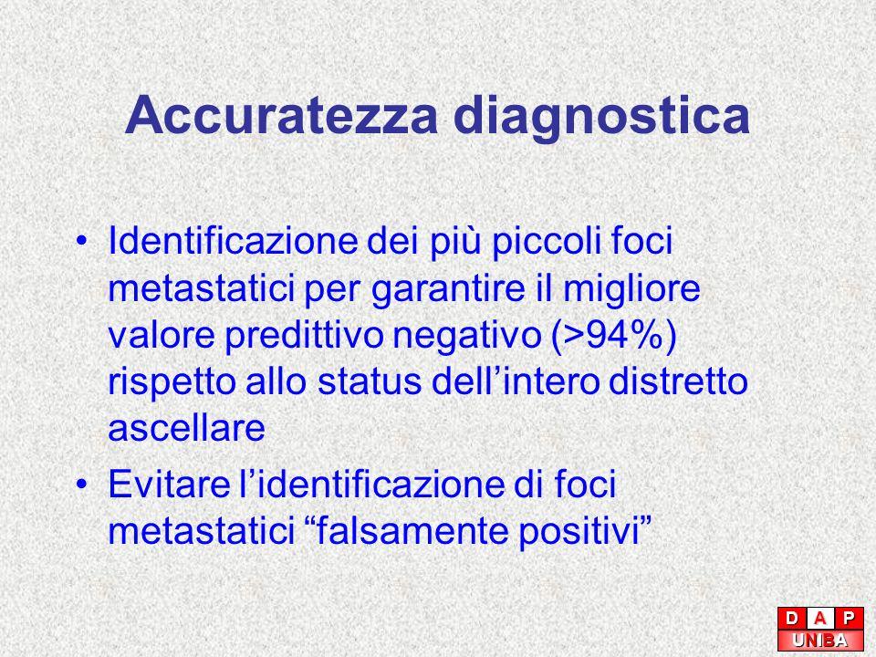 Accuratezza diagnostica Identificazione dei più piccoli foci metastatici per garantire il migliore valore predittivo negativo (>94%) rispetto allo sta
