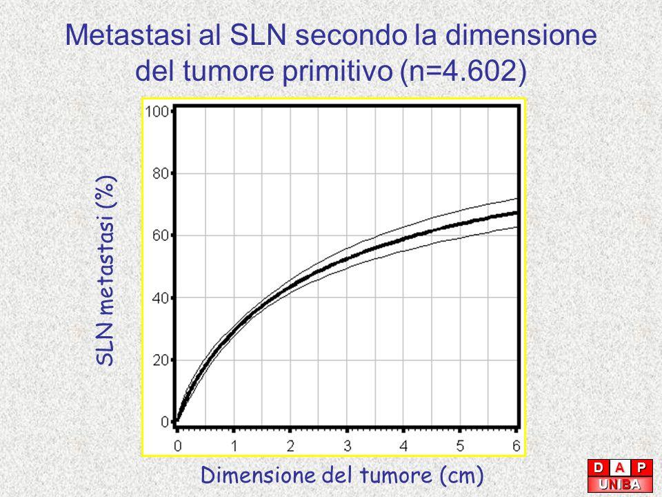 Metastasi al SLN secondo la dimensione del tumore primitivo (n=4.602) Dimensione del tumore (cm) SLN metastasi (%) DAP UNIBAUNIBAUNIBAUNIBA