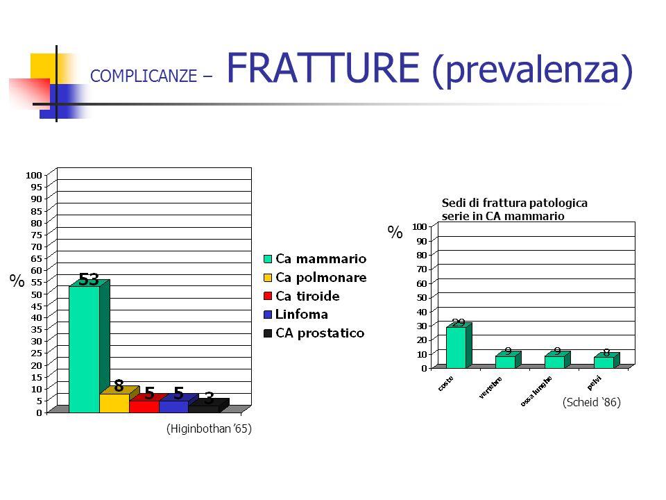 (Scheid 86) Sedi di frattura patologica serie in CA mammario COMPLICANZE – FRATTURE (prevalenza) (Higinbothan 65) % %