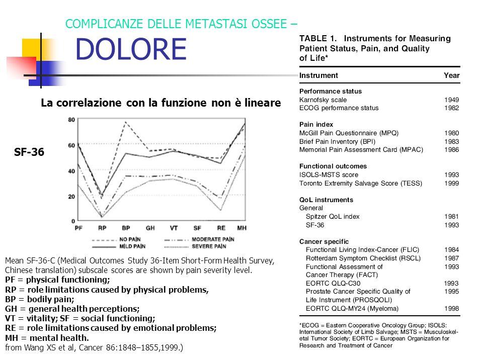 COMPLICANZE DELLE METASTASI OSSEE – DOLORE La correlazione con la funzione non è lineare SF-36 Mean SF-36-C (Medical Outcomes Study 36-Item Short-Form