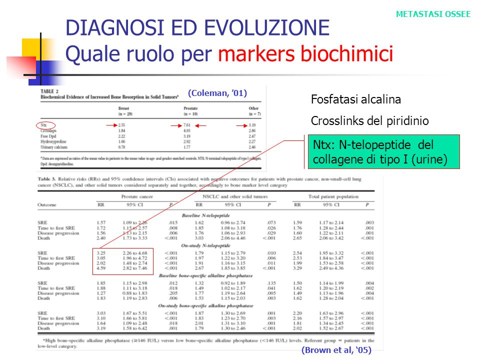 (Coleman, 01) DIAGNOSI ED EVOLUZIONE Quale ruolo per markers biochimici METASTASI OSSEE (Brown et al, 05) Ntx: N-telopeptide del collagene di tipo I (