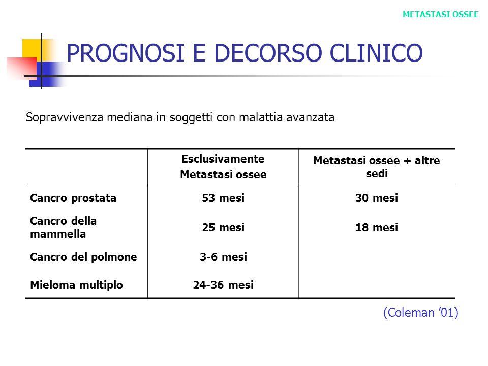 PROGNOSI E DECORSO CLINICO Esclusivamente Metastasi ossee Metastasi ossee + altre sedi Cancro prostata53 mesi30 mesi Cancro della mammella 25 mesi18 m