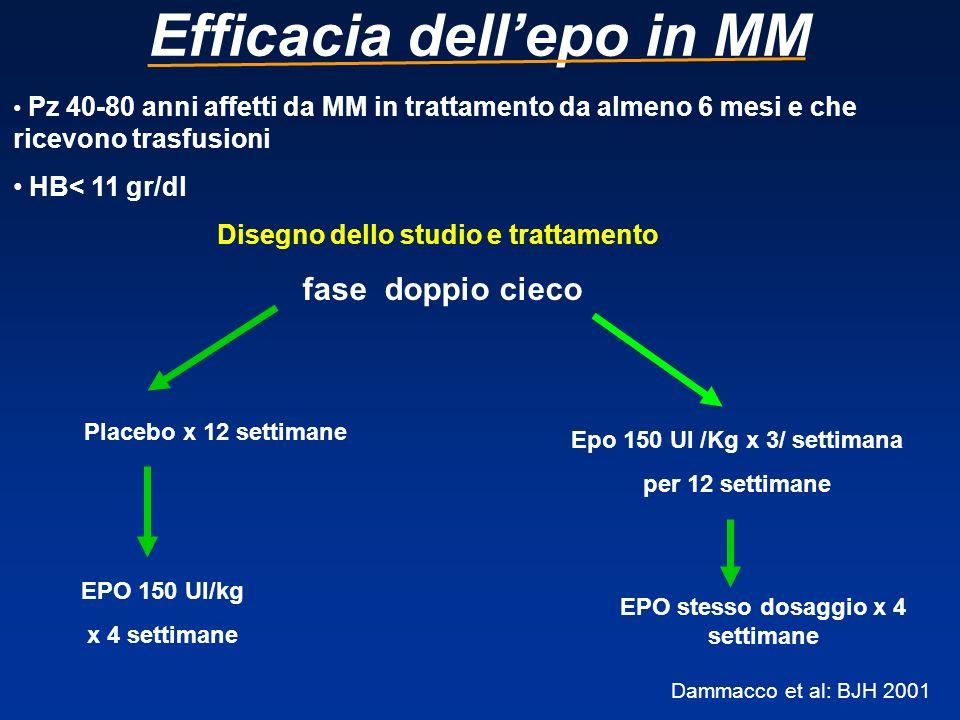 Efficacia dellepo in MM Pz 40-80 anni affetti da MM in trattamento da almeno 6 mesi e che ricevono trasfusioni HB< 11 gr/dl Disegno dello studio e tra
