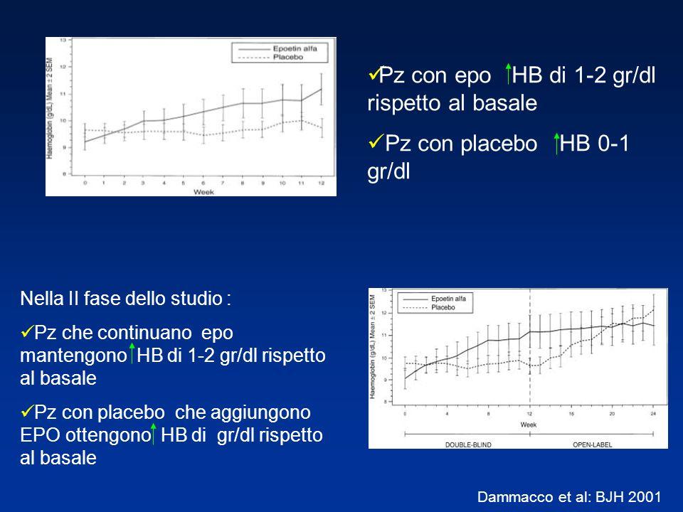 Pz con epo HB di 1-2 gr/dl rispetto al basale Pz con placebo HB 0-1 gr/dl Nella II fase dello studio : Pz che continuano epo mantengono HB di 1-2 gr/d