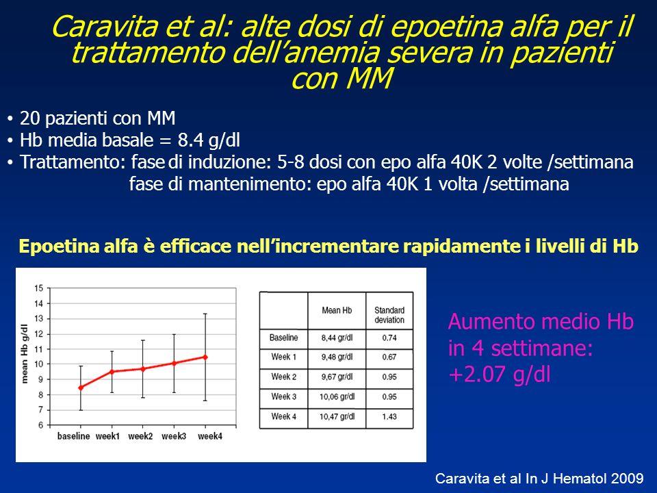 Caravita et al: alte dosi di epoetina alfa per il trattamento dellanemia severa in pazienti con MM 20 pazienti con MM Hb media basale = 8.4 g/dl Tratt