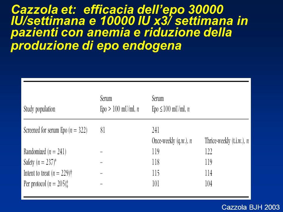Cazzola et: efficacia dellepo 30000 IU/settimana e 10000 IU x3/ settimana in pazienti con anemia e riduzione della produzione di epo endogena Cazzola