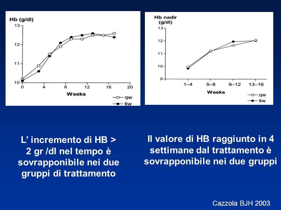 L incremento di HB > 2 gr /dl nel tempo è sovrapponibile nei due gruppi di trattamento Il valore di HB raggiunto in 4 settimane dal trattamento è sovr