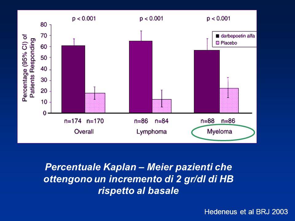 Percentuale Kaplan – Meier pazienti che ottengono un incremento di 2 gr/dl di HB rispetto al basale