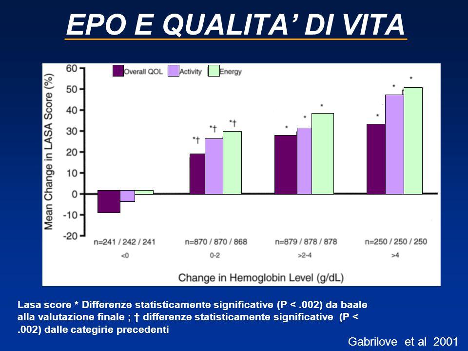 EPO E QUALITA DI VITA Gabrilove et al 2001 Lasa score * Differenze statisticamente significative (P <.002) da baale alla valutazione finale ; differen