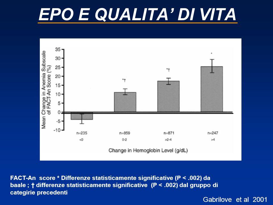 EPO E QUALITA DI VITA Gabrilove et al 2001 FACT-An score * Differenze statisticamente significative (P <.002) da baale ; differenze statisticamente si