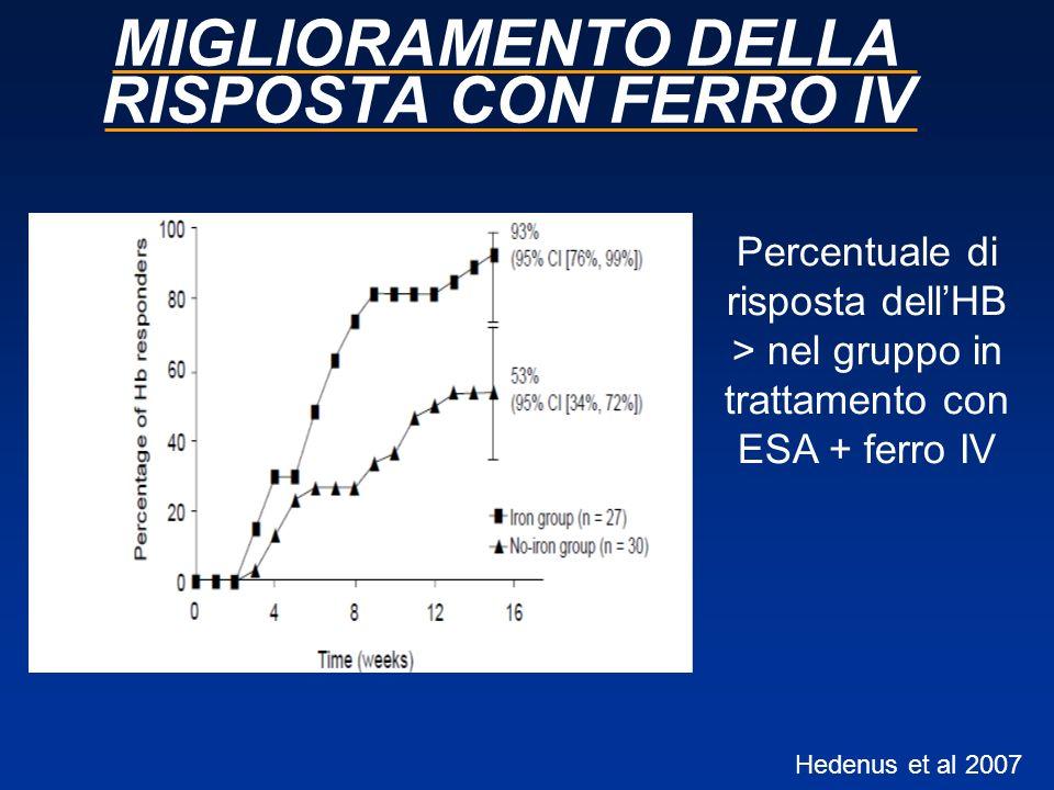 MIGLIORAMENTO DELLA RISPOSTA CON FERRO IV Percentuale di risposta dellHB > nel gruppo in trattamento con ESA + ferro IV Hedenus et al 2007