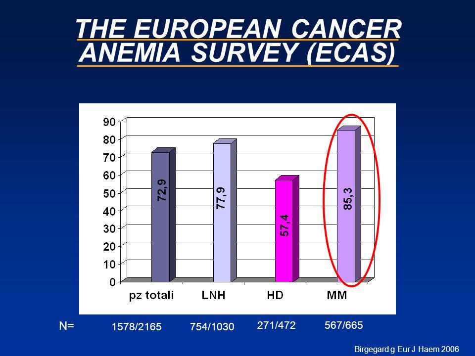THE EUROPEAN CANCER ANEMIA SURVEY (ECAS) Birgegard g Eur J Haem 2006 N= 1578/2165754/1030 271/472567/665 72,9 77,9 57,4 85,3