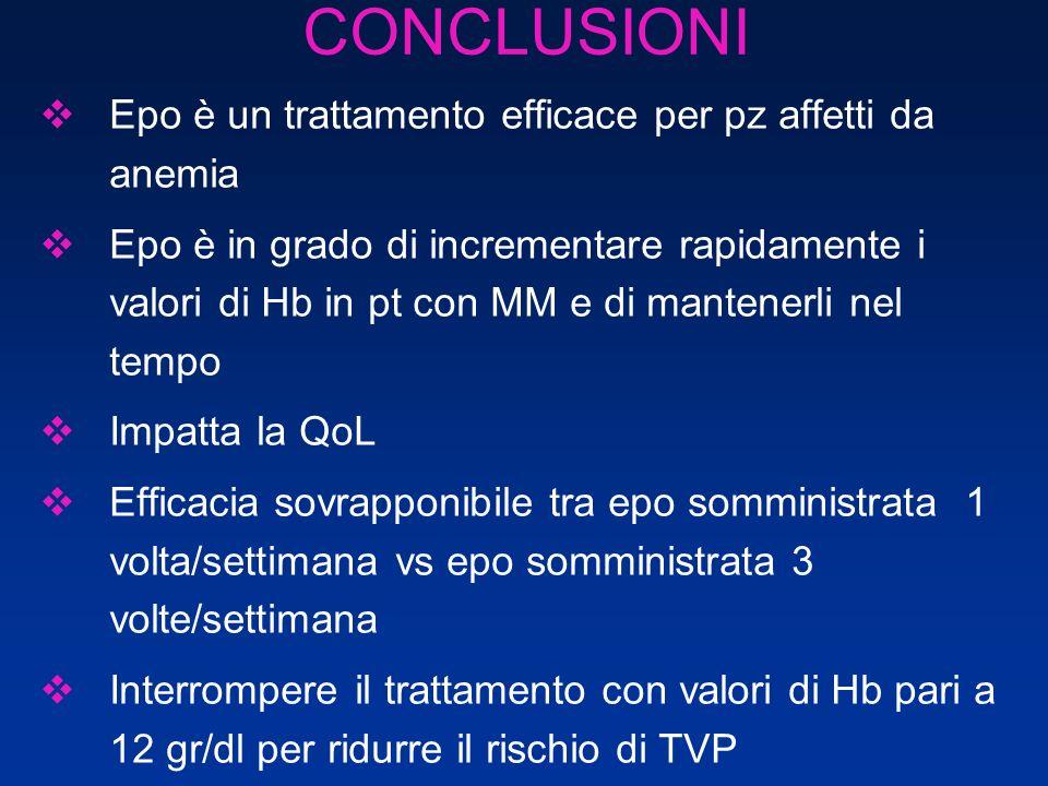 CONCLUSIONI Epo è un trattamento efficace per pz affetti da anemia Epo è in grado di incrementare rapidamente i valori di Hb in pt con MM e di mantene